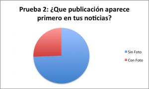 Prueba 2 - ¿Que publicación aparece primero en tus noticias?