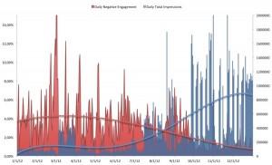 Grafico con opiniones negativas y alcance en Facebook.