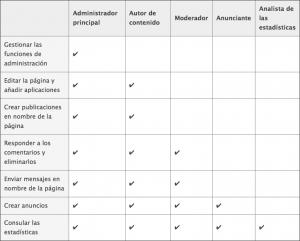 Los 5 roles de administradores en Facebook