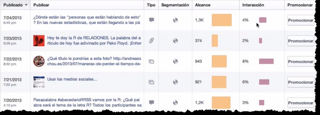 Porcentaje de participacion en las nuevas estadisticas de Facebook