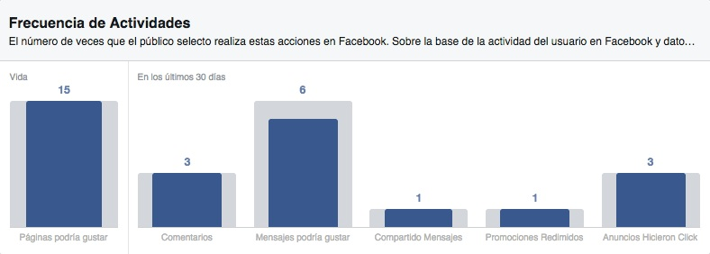 Como usar Facebook Audience Insights - comportamiento facebook