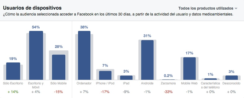 Como usar Facebook Audience Insights - dispositivos