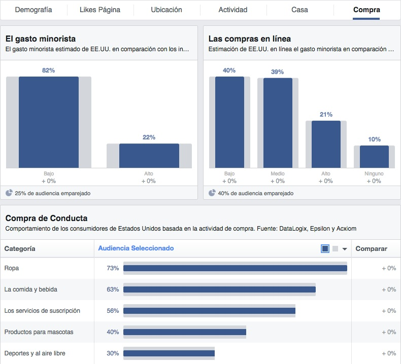Facebook Audience Insights - Compras