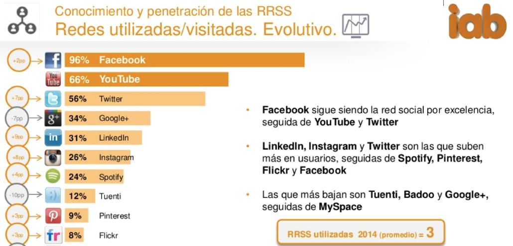 Redes Sociales utilizadas 2014 - IAB 2015