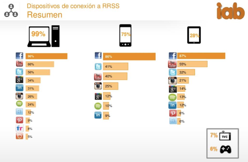 Redes sociales Dispositivos de conexion - iab 2015